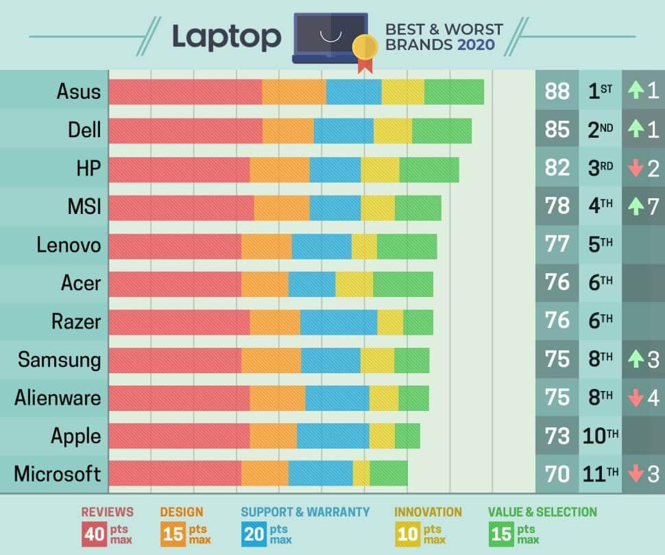 Thuong Hieu Laptop Tot Nhat Va Te Nhat 2020
